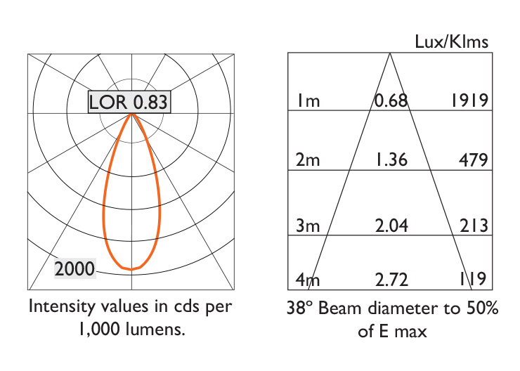 38º Beam Photometry Information - IP20
